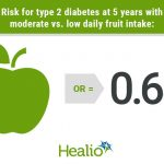 Daily fruit consumption may lower type 2 diabetes risk