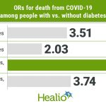Type 1, type 2 diabetes linked to higher odds of COVID-19 mortality in  England
