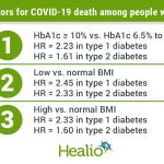 Hyperglycemia, high or low BMI risk factors for COVID-19 death in people  with diabetes