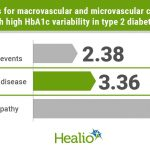 Cardiovascular risks amplified by HbA1c variability in type 2 diabetes