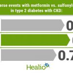 CV risk lower with metformin vs. sulfonylurea in diabetes with reduced  kidney function