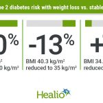Weight loss reduces risks for obesity-related diseases to near pre-weight  gain levels