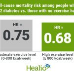 Greater exercise capacity could mean longer life for adults with type 2  diabetes