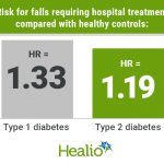 Risk for falls, fractures rises with diabetes