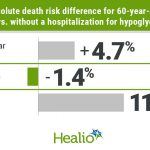 No causal link between severe hypoglycemia, increased mortality in type 2  diabetes