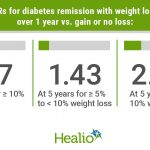 Likelihood of type 2 diabetes remission heightened with earlier modest weight  loss
