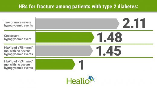Severe hypoglycemia increases fracture risk more than hyperglycemia among  adults with type 2 diabetes