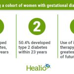 Risk for type 2 diabetes remains more than 2 decades after gestational  diabetes