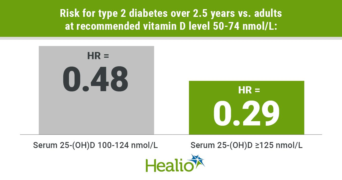 Higher-dose vitamin D 'promising approach' to prevent type 2 diabetes