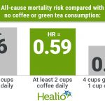 Green tea, coffee consumption may cut mortality risk in type 2 diabetes