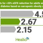 Renal decline risk increased with sarcopenia in type 2 diabetes, obesity