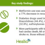 Metformin after ACS limits repeat CVD episodes in type 2 diabetes