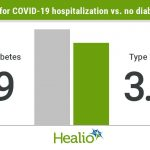 Similar increased risk for severe COVID-19 illness found in type 1, type 2  diabetes