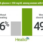 Hyperglycemia in type 1 diabetes more prevalent among women with disordered  eating