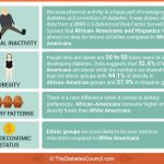 The Prevalence Of Diabetes In Minority Groups