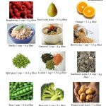 Handy dandy reference for fiber-rich foods – foodventures