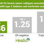 Type 2 diabetes, metformin use impact risk for breast cancer subtypes