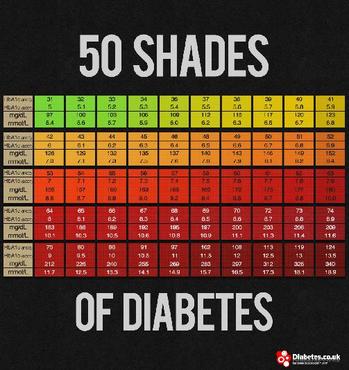 How Many Grams Of Sugar Should A Diabetic Have