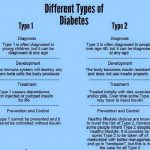 How To Check If Your Diabetic