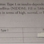 Solved: 3. There Are Two Types Of Diabetes Mellitus: Type ... | Chegg.com