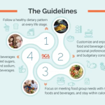 U.S. 'Dietary Guidelines' released in wake of continued failures, Checkoff  and industry organizations 'applaud' | Ag Moos