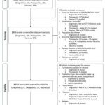 JCM   Free Full-Text   Potential Rapid Diagnostics, Vaccine and  Therapeutics for 2019 Novel Coronavirus (2019-nCoV): A Systematic Review    HTML