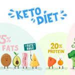 Complete Keto Diet Food List: What to Eat and Avoid on a Low-Carb Diet |  KetoDiet Blog