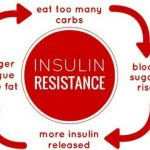 CARB CONFUSION AND INSULIN RESISTANCE | Fitness Food and You