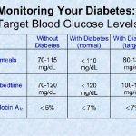 Normal Blood Sugar Level For Diabetic
