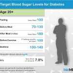 Chart of Normal Blood Sugar Levels for Adults with Diabetes