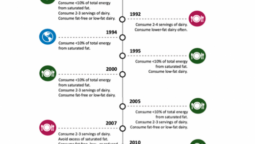 Nutrients | Free Full-Text | Dairy Fat Consumption and the Risk of  Metabolic Syndrome: An Examination of the Saturated Fatty Acids in Dairy |  HTML