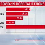 New Research Finds Obesity Is One Of Biggest Risk Factors For COVID-19  Patients – CBS Philly