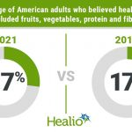 Survey shows 'noticeable shift' in how American adults approach healthy  eating