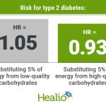 Quality of carbohydrate matters' in lowering diabetes risk