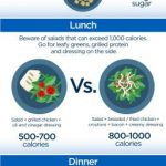 This is what your breakfast, lunch and dinner calories actually look like -  National   Globalnews.ca