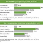 Cardiologists' role in diabetes care changing