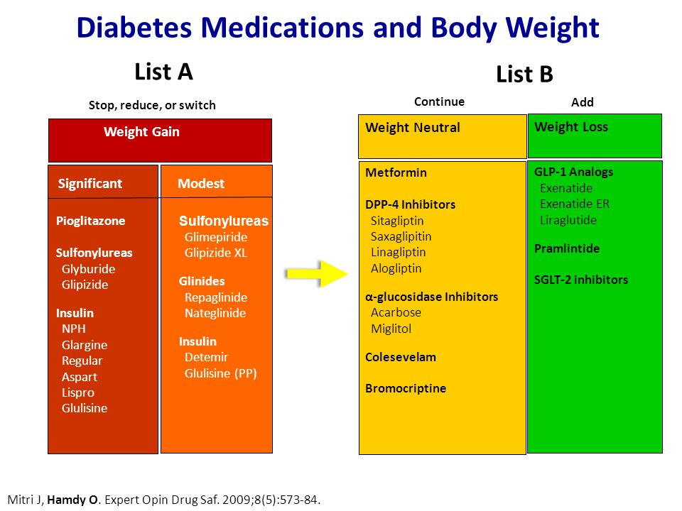 Spoken Medications Exchange For Form 2 Diabetes - Weight Loss And Diabetes  Medication