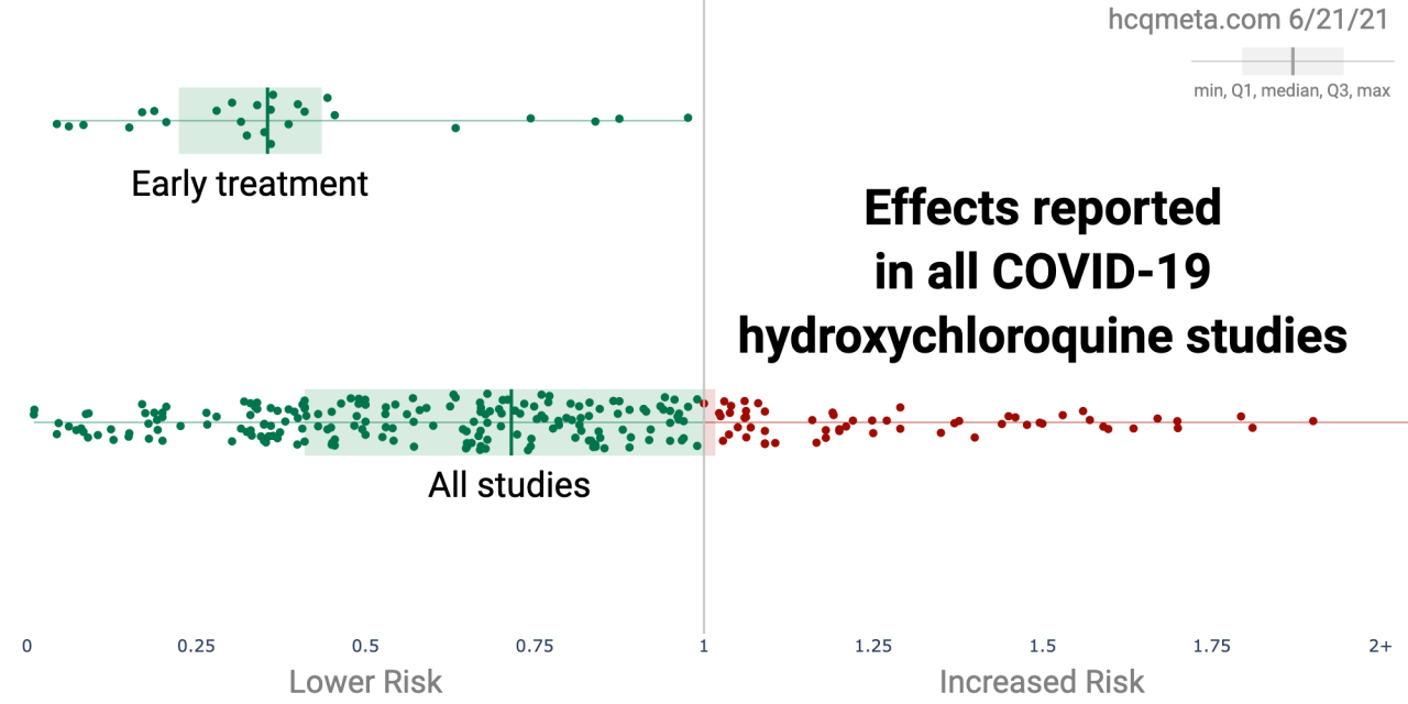 HCQ for COVID-19: real-time analysis of all 307 studies