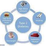 Important Facts About Type 2 Diabetes and its effects