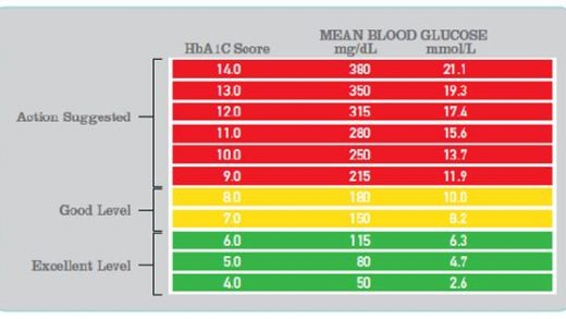 What Should A1c Be For Diabetic