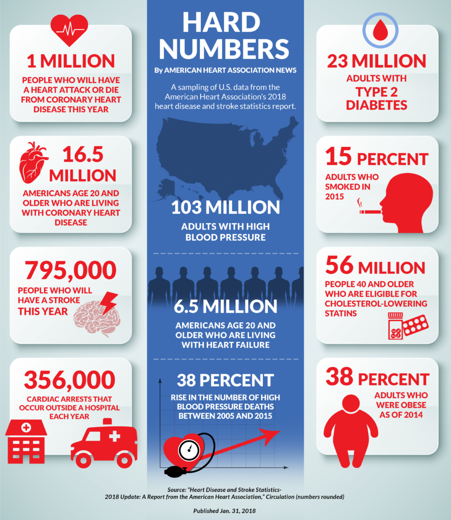 More than 100 million Americans have high blood pressure, AHA says |  American Heart Association