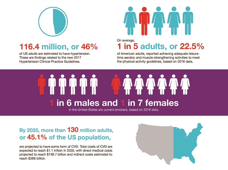 Cardiovascular diseases affect nearly half of American adults, statistics  show | American Heart Association