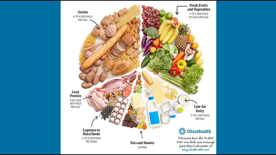 Here's how you can use the DASH diet plan to improve your heart health |  10tv.com
