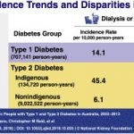 Trends in Incidence of ESKD in People With Type 1 and Type 2 Diabetes in  Australia, 2002-2013 - ScienceDirect