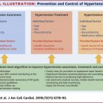 Prevention and Control of Hypertension: JACC Health Promotion Series -  ScienceDirect