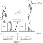 Relationship Between Orthostatic Blood Pressure Changes and Postural Sway  When Standing up from a Chair in Older Adult Females - ScienceDirect
