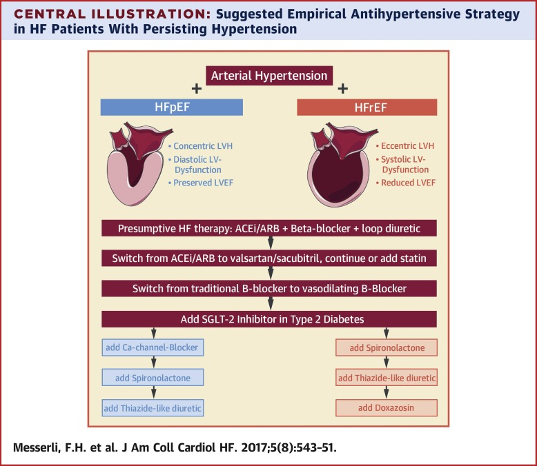 The Transition From Hypertension to Heart Failure: Contemporary Update -  ScienceDirect