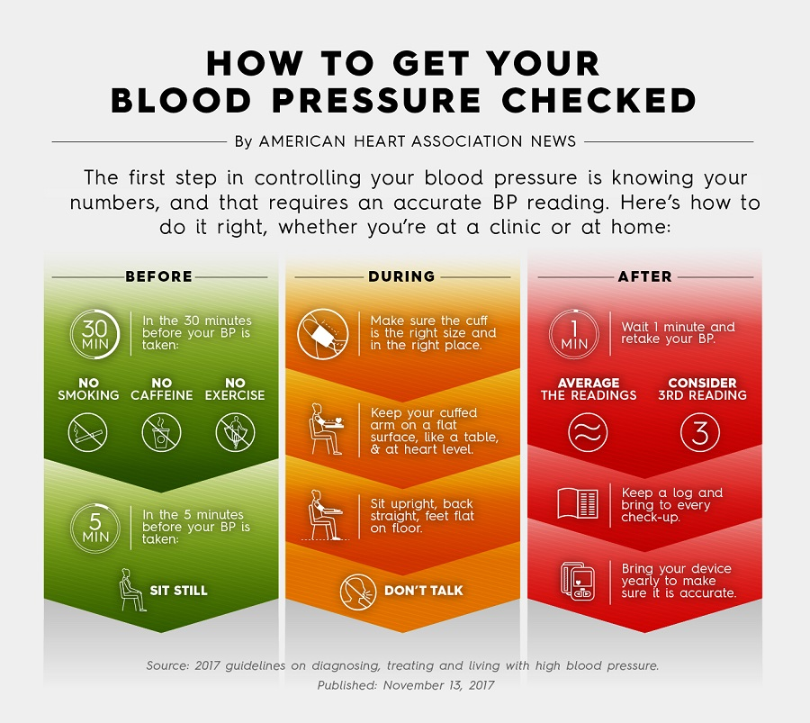 How many at-home checks does it take to diagnose high blood pressure?    American Heart Association