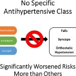 Effects of Antihypertensive Class on Falls, Syncope, and Orthostatic  Hypotension in Older Adults   Hypertension
