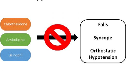 Effects of Antihypertensive Class on Falls, Syncope, and Orthostatic  Hypotension in Older Adults | Hypertension